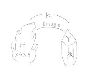 3人の関係