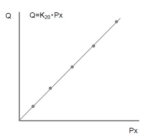 校正グラフC