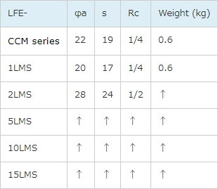CCM and LMS series laminar flowmeters
