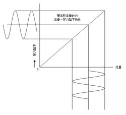 Linear Error