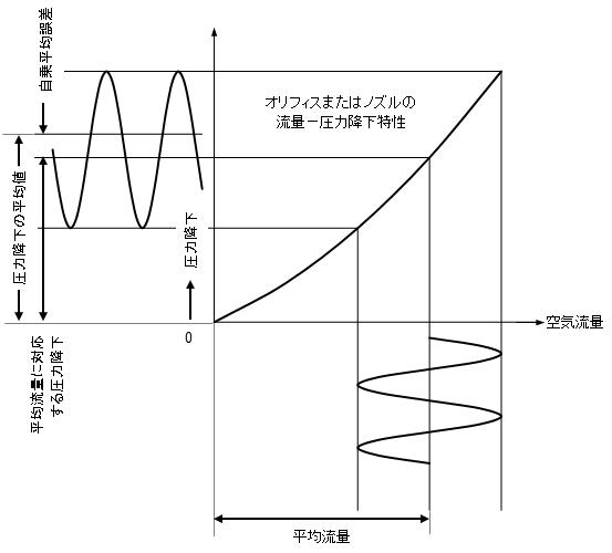 None-Linear Error Jp