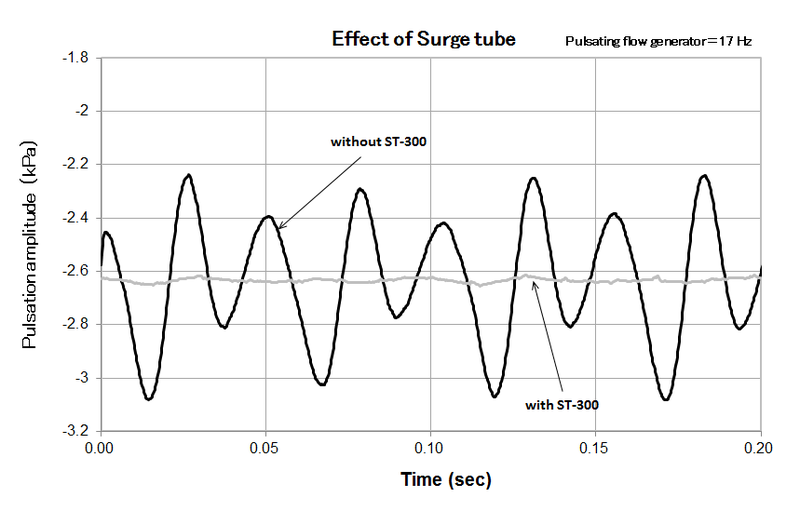 Surgetube Effect En
