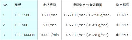 層流形空気流量計の測定範囲