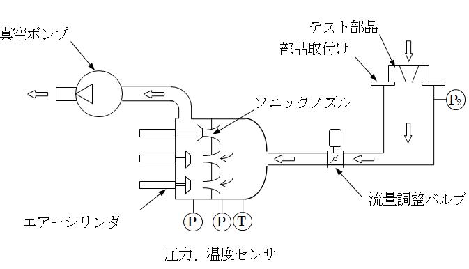 ソニックチャンバフロー図