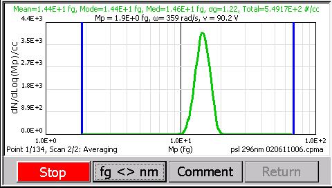 PSL質量単分散