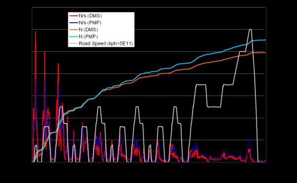 Diesel cumulative