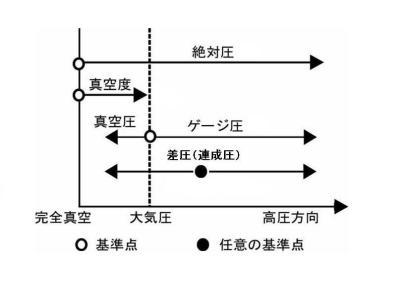 PEN33-modes