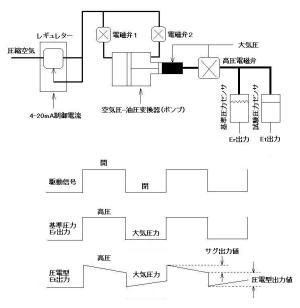 脈動圧力校正システム圧力発生部