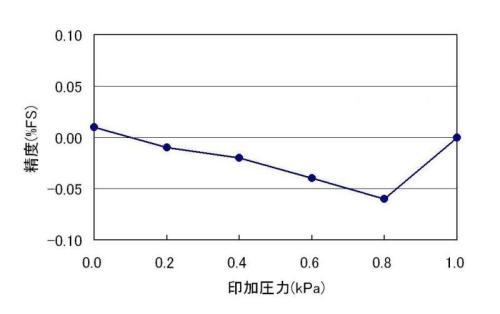 精度グラフ