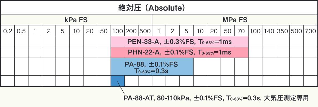 絶対圧計選定表