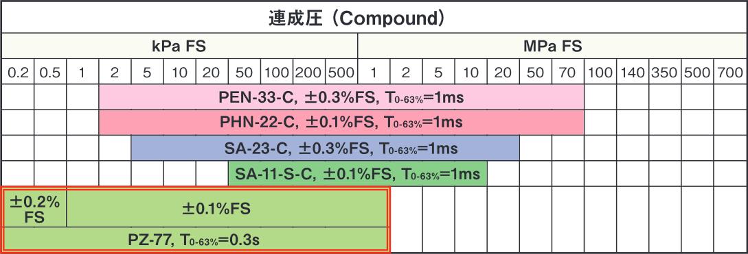 連成圧計選定表