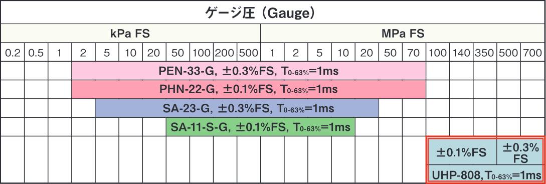 ゲージ圧計選定表