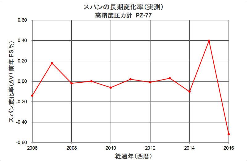 長期信頼性グラフ