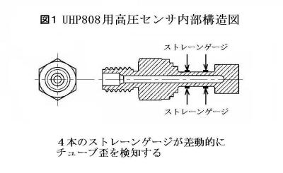 UHP808Fig1
