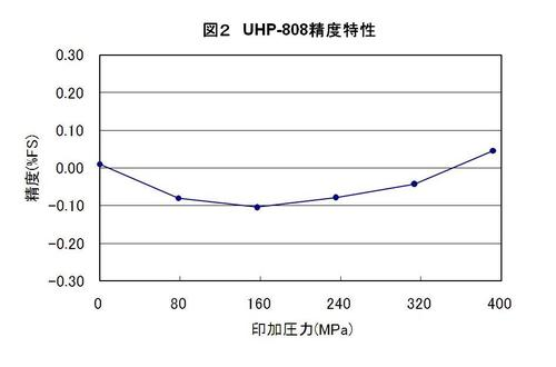UHP808Fig2