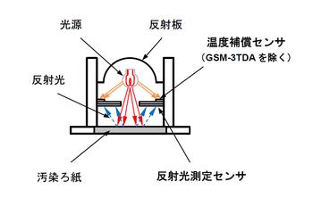 光電検出器